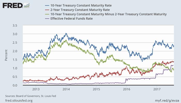 米債利回り10年(青)、2年(赤)、スプレッド(緑)、FF金利(紫)