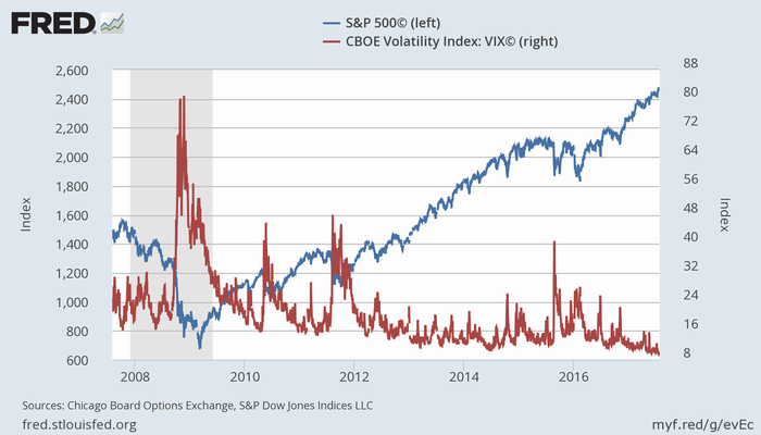 S&P 500指数(青、左)とCBOEボラティリティ指数(赤、右)