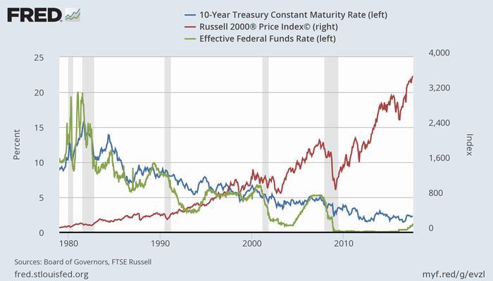 米長期金利(青)、米株価(Russell 2000、赤)、実効FF金利(緑)