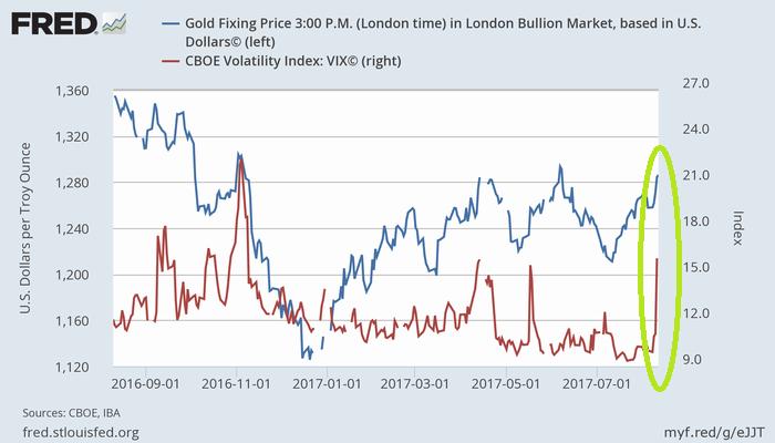 金価格(青、左)とCBOEボラティリティ指数(恐怖指数、VIX、赤、右)