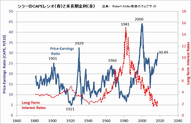 シラーのCAPEレシオ(青)と米長期金利(赤)