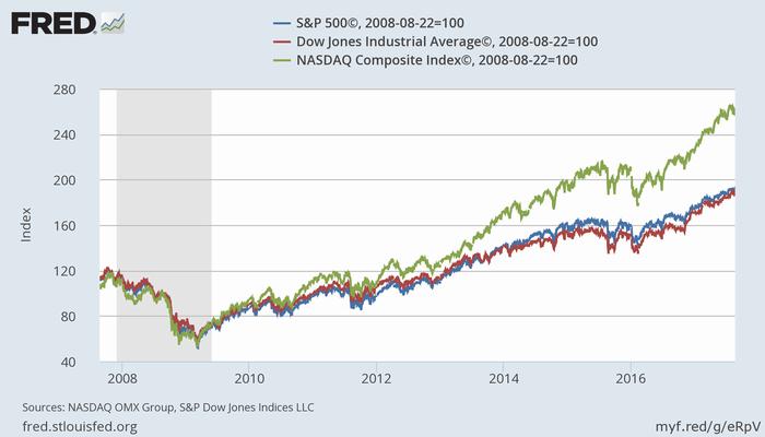 リーマン危機以降の米株価指数