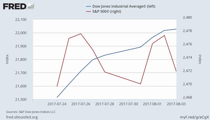 ダウ平均(青)とS&P 500(赤)