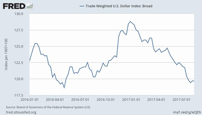 米ドルの実効為替レート