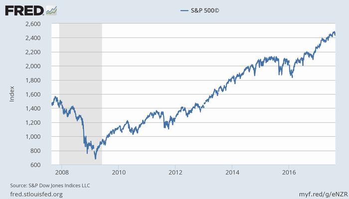 S&P 500指数