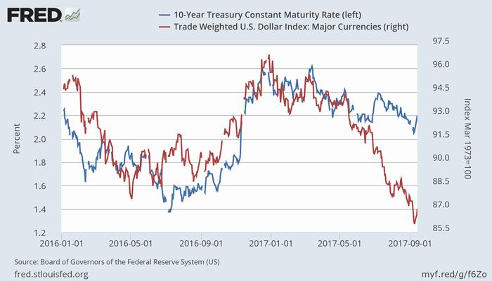米10年債利回り(青、左)と米ドルの実効為替レート(赤、右)