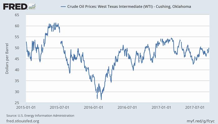 WTI原油価格