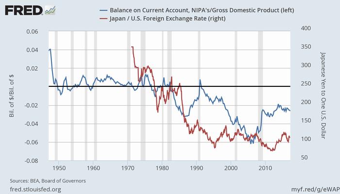 米国の経常収支対GDP比率とドル円