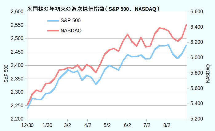 米国株の年初来の週次株価指数(S&P 500、NASDAQ)