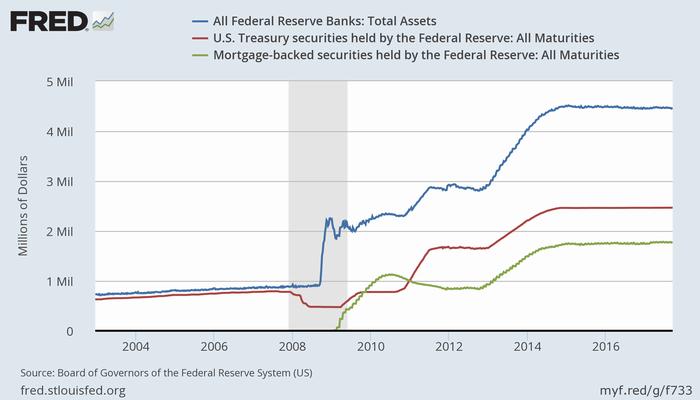 FRBのバランスシート(青)、保有国債(赤)、MBS(緑)