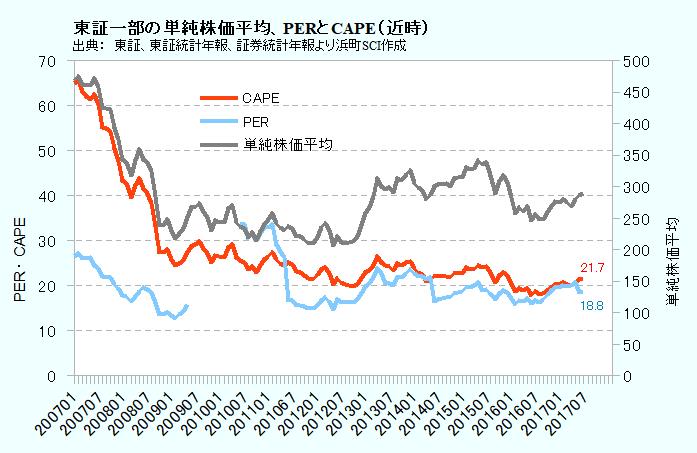 東証一部の単純株価平均、PERとCAPEレシオ(近時)