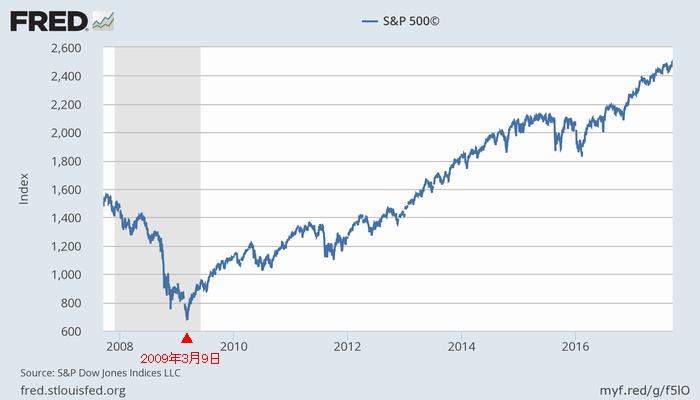 リーマン危機後のS&P 500指数