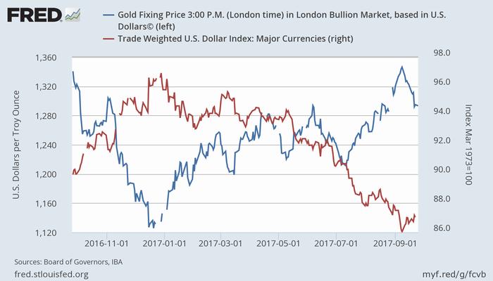 金価格(青、左)と米ドル名目実効為替レート(赤、右)