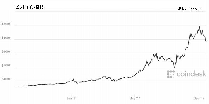 過去1年のビットコイン価格