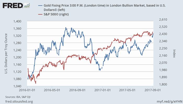 金価格(青、左)とS&P 500指数(赤、右)