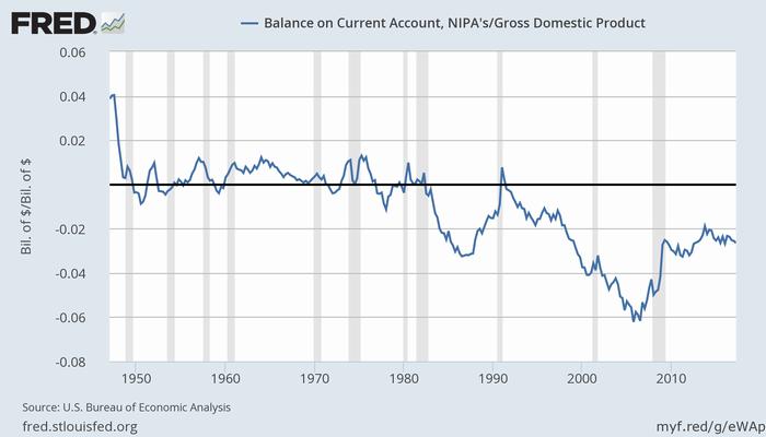 米国の経常収支対GDP比率