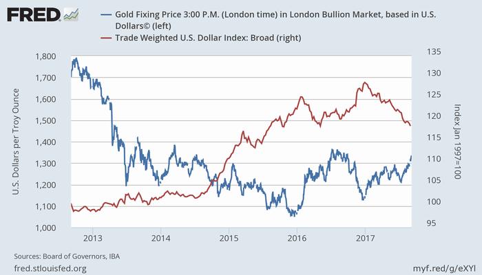 金価格(青、左)と実効為替レート(赤、右)