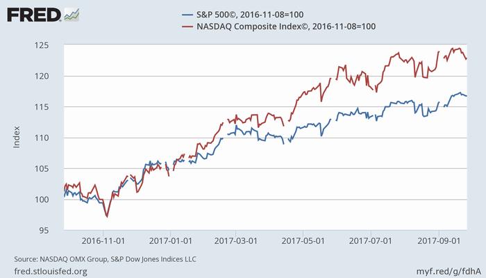 S&P 500指数(青)とNASDAQ指数(赤)(2016年11月8日=100)