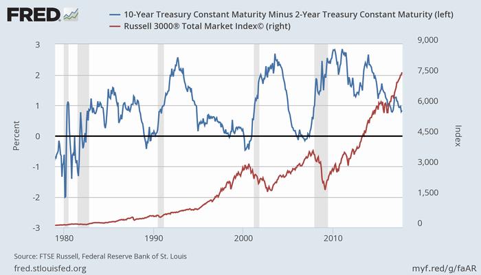 2年-10年スプレッド(青、左)、米株価(赤、右、Russell 3000)と景気後退(灰)