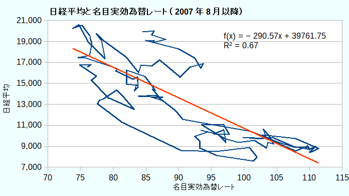 日経平均と名目実効為替レート(2007年8月以降)