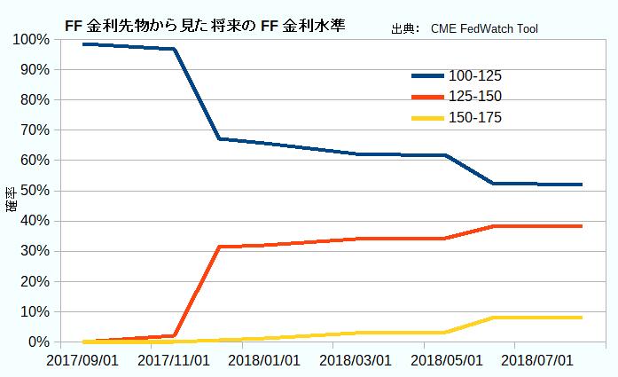 FF金利先物から見た将来のFF金利水準