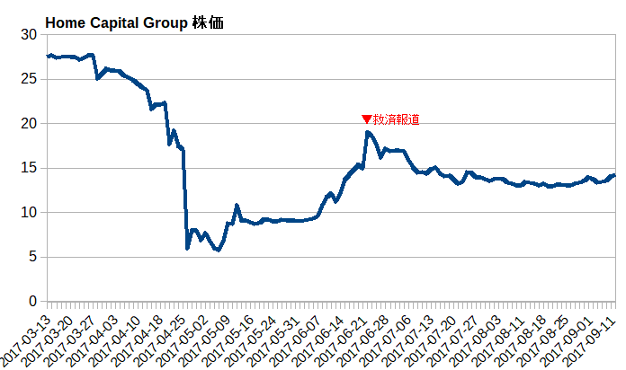 Home Capital Group株価