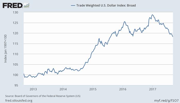 米ドルの名目実効為替レート