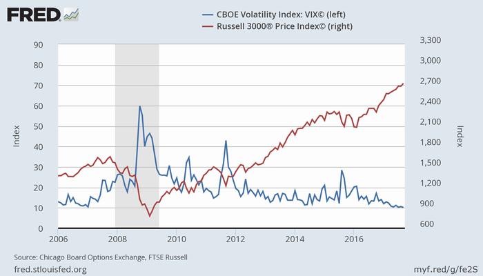 米恐怖指数(青、左)と米株価指数(Russell 3000、赤、右)