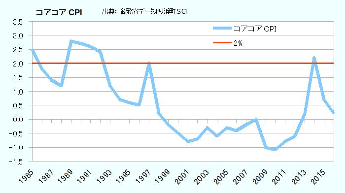 日本のコアコアCPI