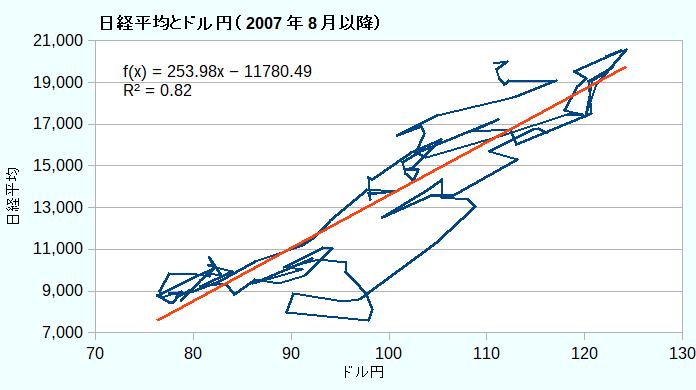 日経平均とドル円(2007年8月以降)