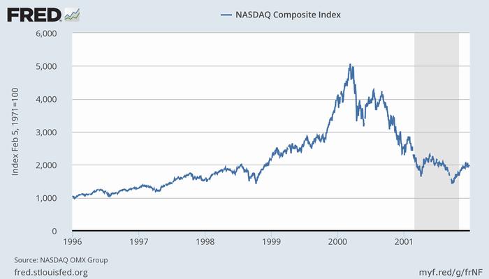 米NASDAQ指数