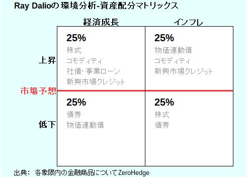 Ray Dalioの投資環境-資産配分マトリックス