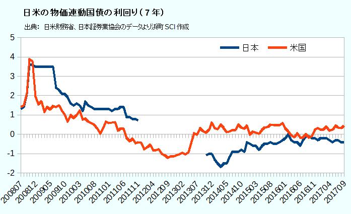 日米の物価連動国債の利回り(7年)