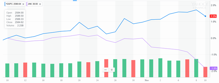 S&P 500指数(青)とジャンク債ETF(JNK、紫)