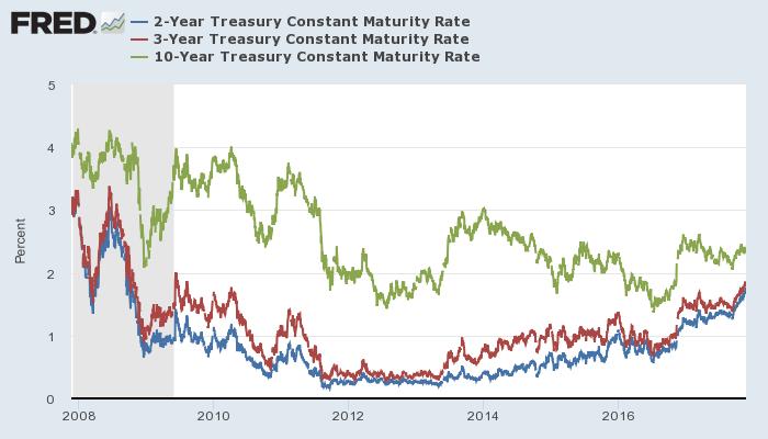 米国債利回り(青:2年、赤:3年、緑:10年)