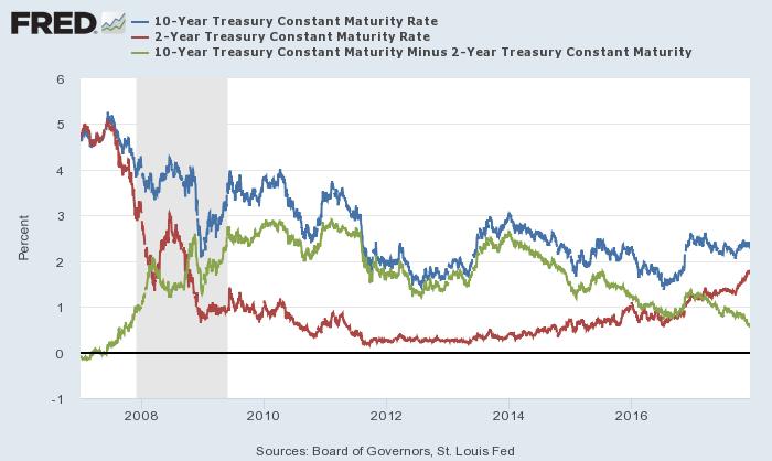 米10年債(青)・2年債(赤)利回りと10年-2年スプレッド(緑)