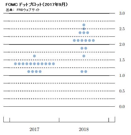 FOMCドット・プロット(2017年9月)