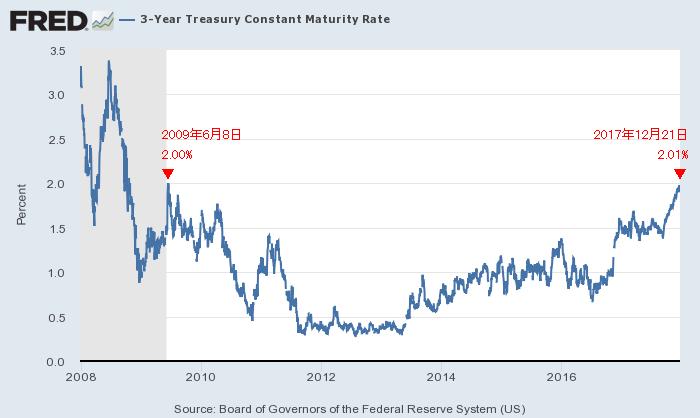 米3年債利回り