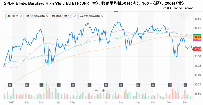 SPDR Blmbg Barclays High Yield Bd ETF(JNK、青)と移動平均線