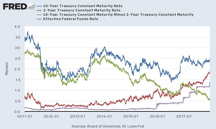 米10年債(青)・2年債(赤)利回り、10年-2年スプレッド(緑)、実効FF金利