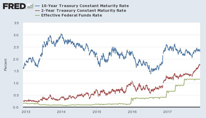米10年債(青)・2年債(赤)利回りと実効FF金利