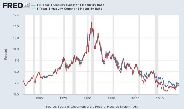 米10年債・5年債利回り