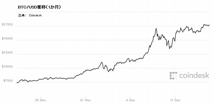BTC/USD推移(1か月)