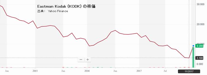 Eastman Kodak (KODK) の株価