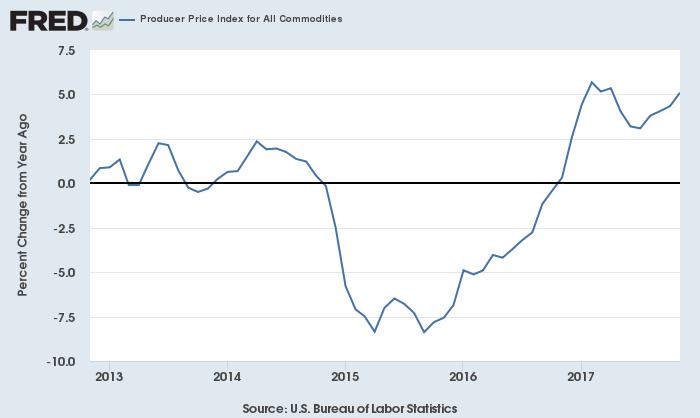 米労働省コモディティ指数(前年比)