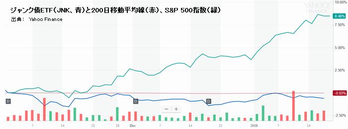 ジャンク債ETF(JNK、青)と200日移動平均線(赤)、S&P 500指数(緑)