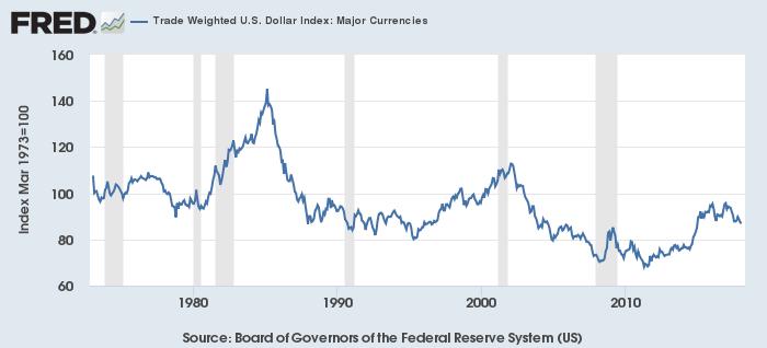 米ドルの実効為替レート(対主要通貨)