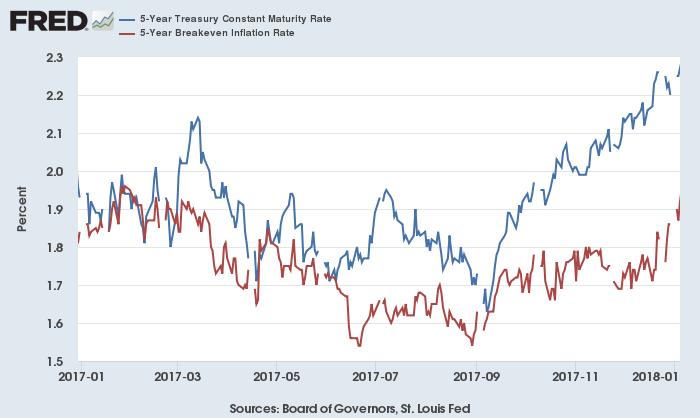 米5年債利回り(青)と5年ものブレークイーブン・インフレ率(赤)