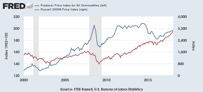 米コモディティ生産者価格指数(青、左)と米株価指数(赤、Russell 3000指数)
