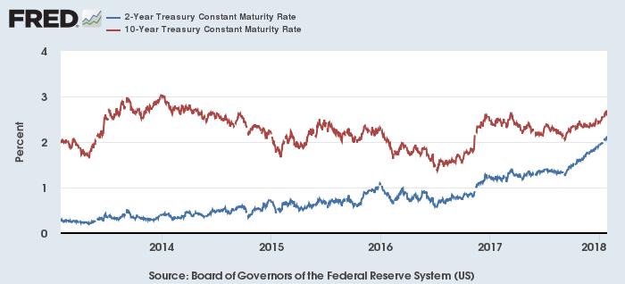 米2年債(青)・10年債(赤)利回り